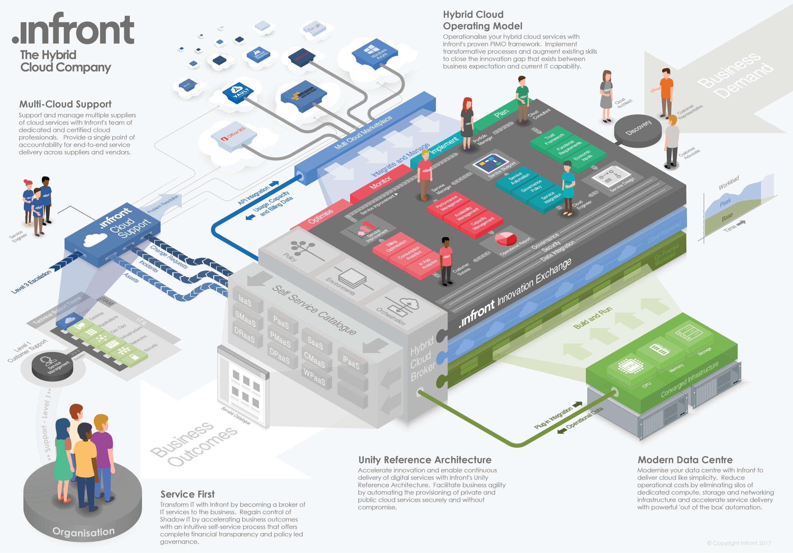 The Intelligent Workplace - Enterprise Hybrid Cloud - Infront