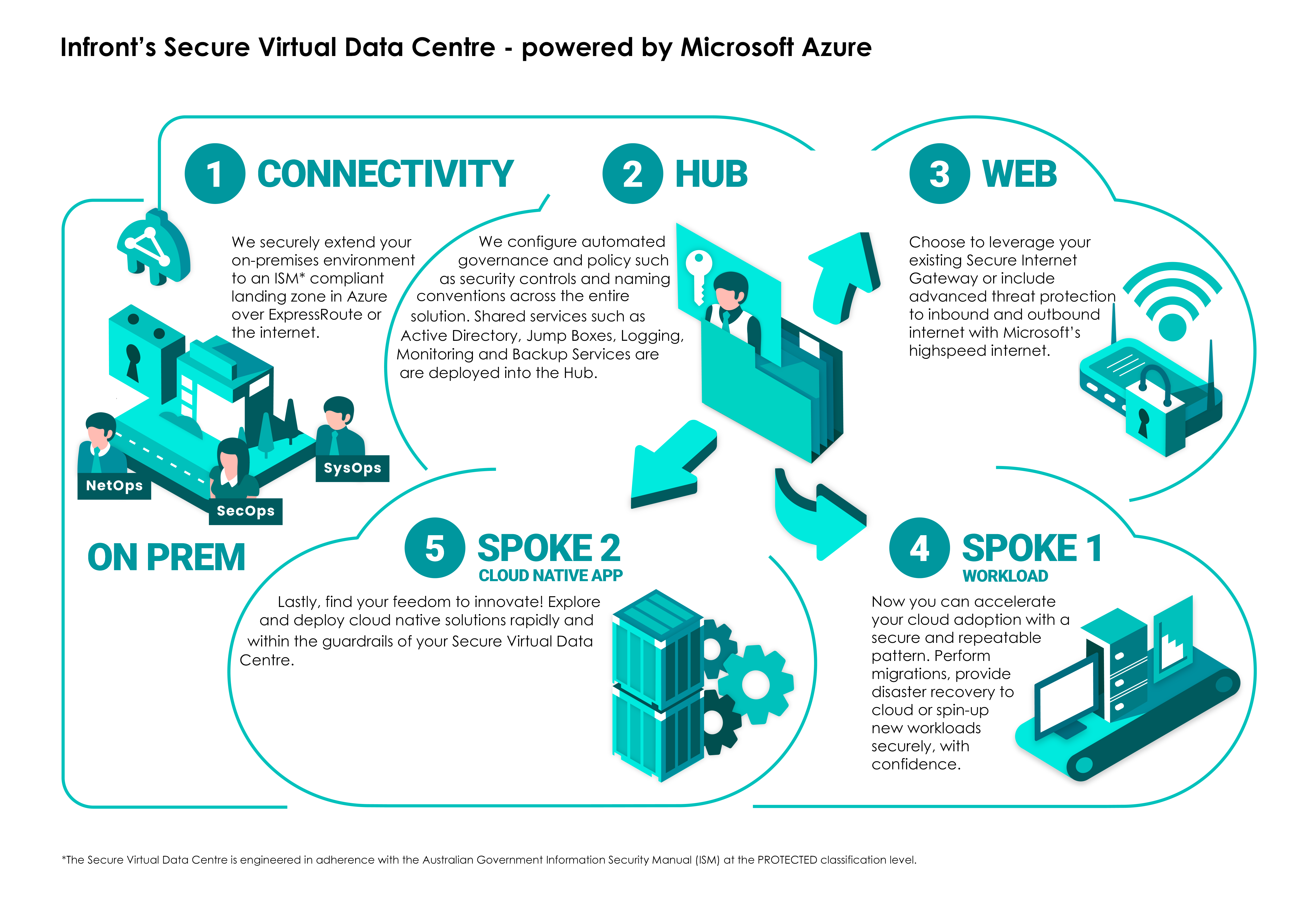 Secure virtual Data Centre - Cloud Security - Infront